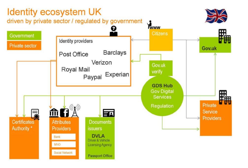 Identity System UK